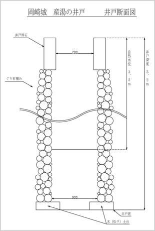 岡崎城・産湯の井戸 「断面図」