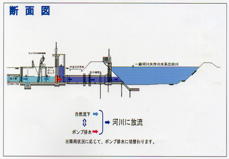Nakajimarainwaterpumpingstation20_4