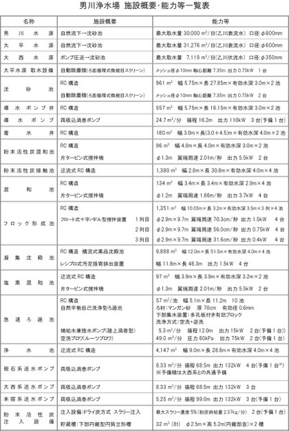 Otogawafilterplant20183_2