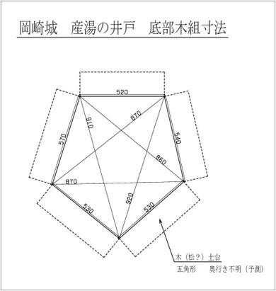 岡崎城・産湯の井戸 「底部木組寸法」