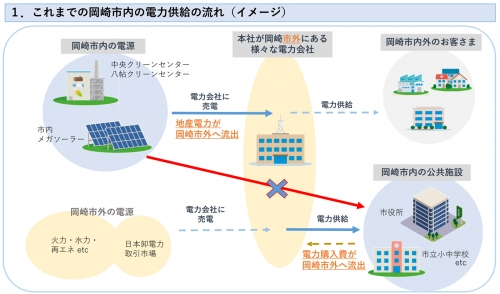 Okazakisakuraelectricpower202003092b