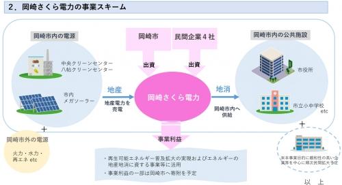 Okazakisakuraelectricpower202003093b